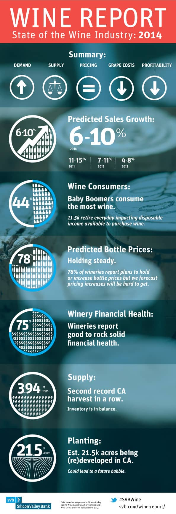 Silicon Valley Bank Wine Report - Infographic