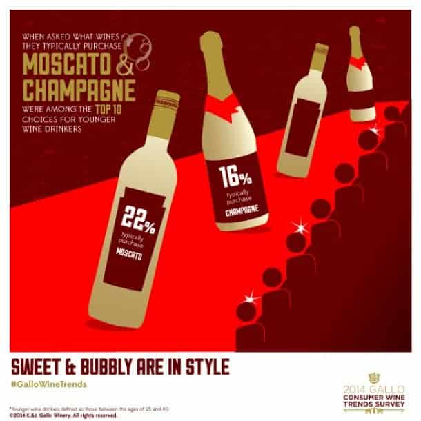 moscato-champagne-top-choices-young-wine-drinkers