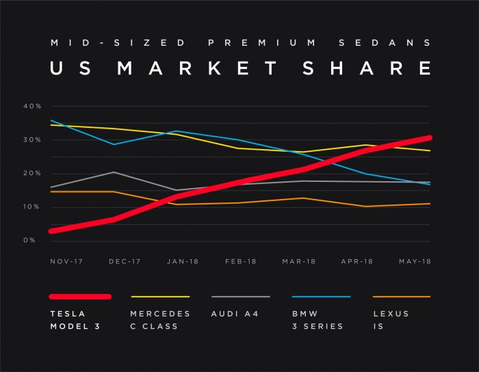 Tesla Model 3 market share vs Mercedes, Audi, BMW and Lexus