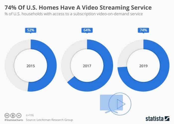 Trendspotting: U.S. video streaming service market report