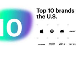 Top 10 brands in the U.S. - Prophet Brand Relevance Index