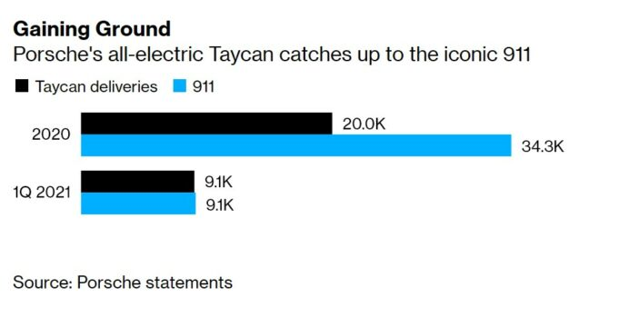 Porsche Taycan sales have caught the 911 sports car in only one year of sales