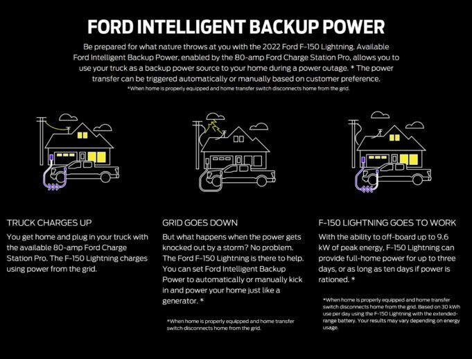 Ford Intelligent Backup Power - How it works