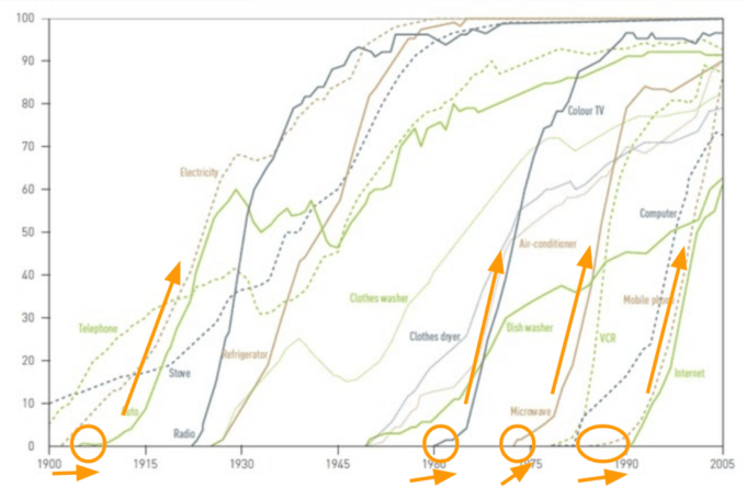 Tracking 20th Century Technology and Innovation Adoption