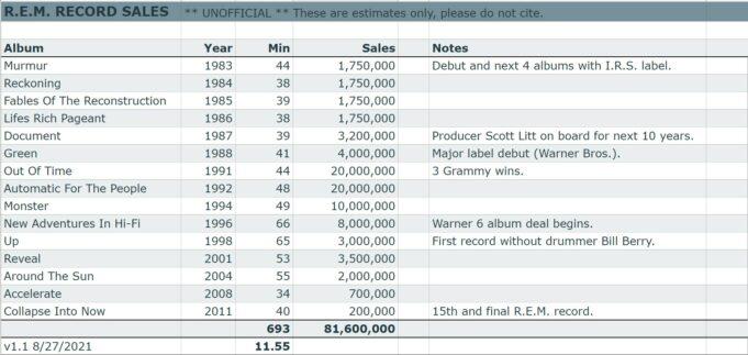 R.E.M. record sales chart summary estimate stark insider